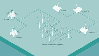 Godkjenner utbyggingen av Hywind Tampen – verdens største og Norges første flytende havvindpark