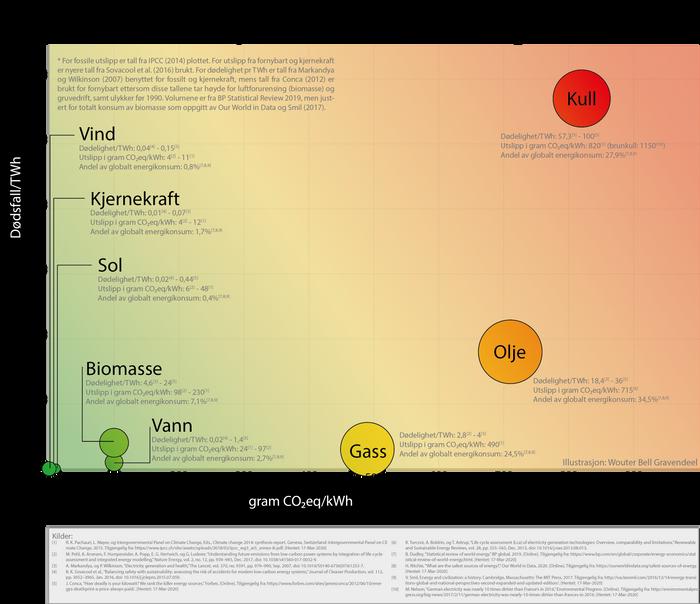 Utslipp og dødelighet for forskjellige energityper