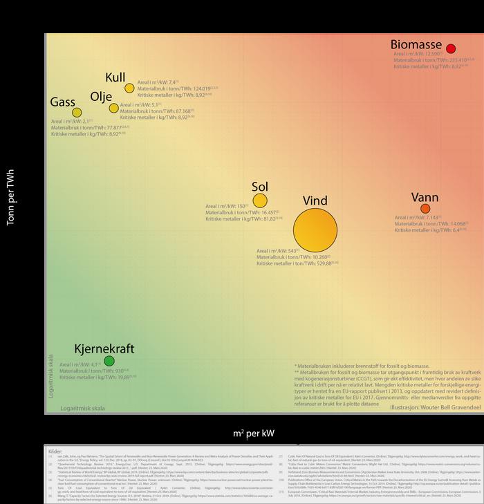 Areal- og materialbruk per energikilde. Størrelse på sirklene viser forbruk av kritiske metaller. Klikk for større versjon.