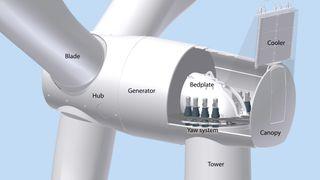 Nå er girløse vindturbiner plutselig populære. Hvorfor?