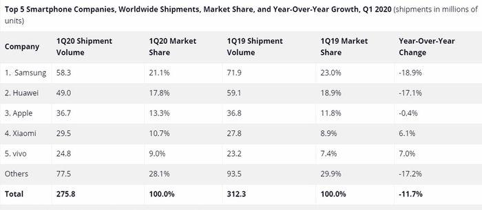 Tabell over smartmobilmarkedet i første kvartal av 2020.
