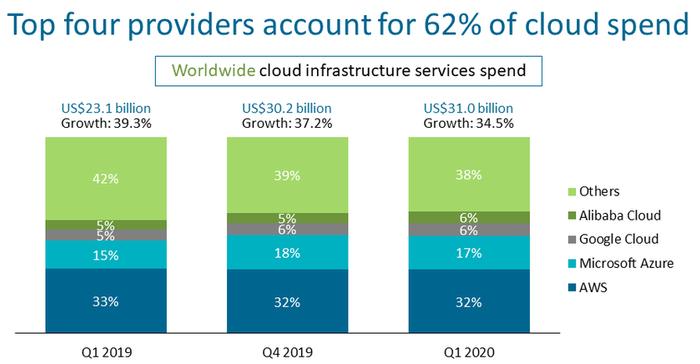 Den samlede markedsandelen til de fire største nettskyleverandørene i IaaS-markedet fortsetter å vokse.