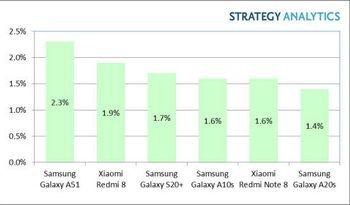 De mest solgte Android-mobilene i første kvartal av 2020.