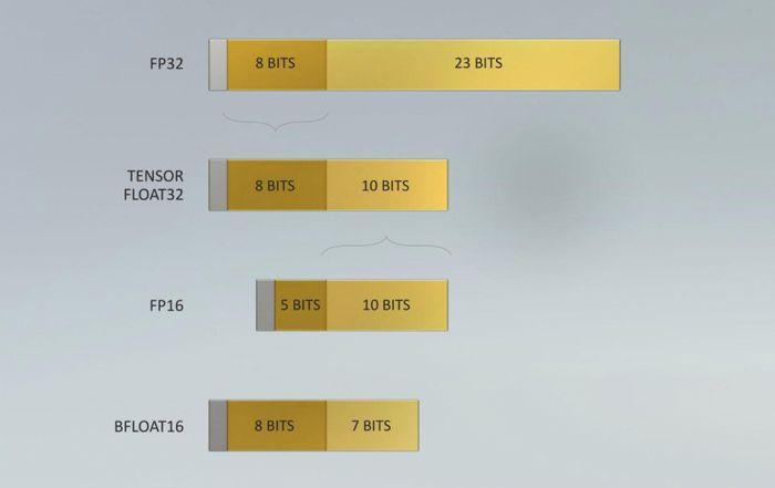 Det nye TF32-formatet kan representere samme tallområde som FP32, men med redusert presisjon (10 bit mot 23 bit for FP32).