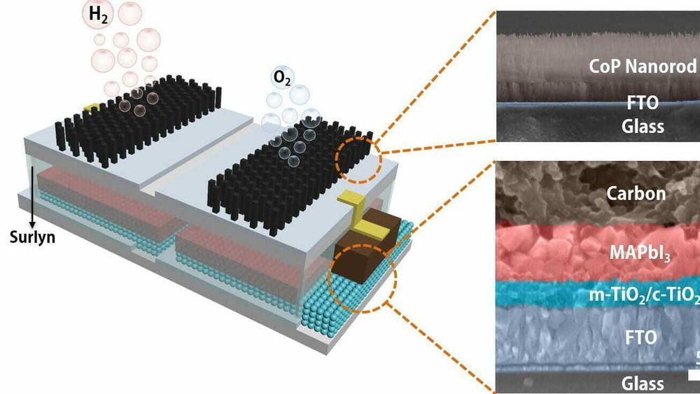 Systemet består av perovskitt-solceller som er koblet til katalyseelektroder. Den nye er ikke den kombinasjonen, men at de er bygget sammen i en og samme modul. Når apparatet plasseres i vann og blir utsatt for sollys, begynner det å produsere hydrogen.
