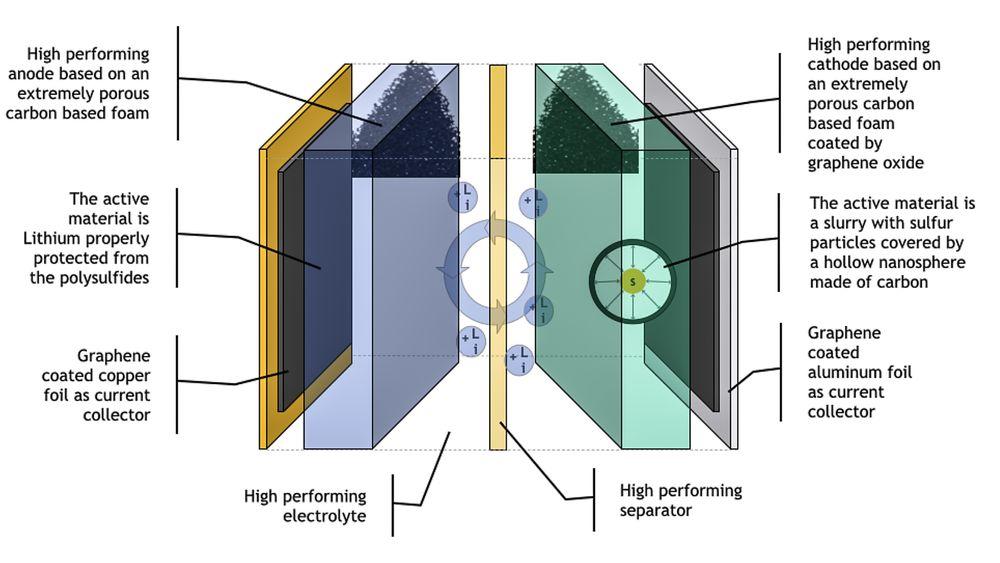 Grafénbasert LiS battericelle: Både anoden og katoden har høy porøsitet som gir stort aktivt areal. En fast elektrolytt med høy ytelse vil kunne eliminere behovet for separator. Elektrodegrensesnittet må utvikles videre før konstruksjonen kan demonstreres i prototyper.