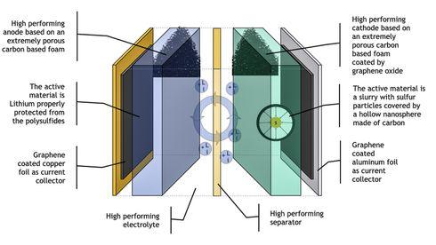 Morrow vil lage batterier uten dyre metaller: Kobolt må ut og nikkelinnholdet ned