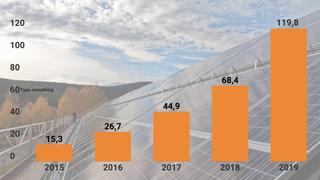 Solkraftmarkedet i Norge doblet seg i fjor