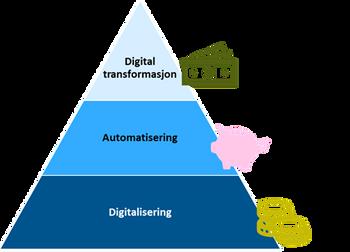Pengeflyt digitalisering