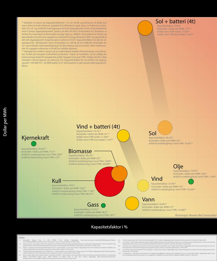 Kostnader og stabilitet for kraftproduksjon per energikilde