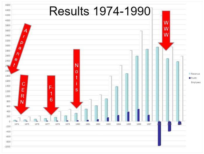 Både omsetning og antall ansatte vokste kraftig helt frem til slutten av 80-tallet.