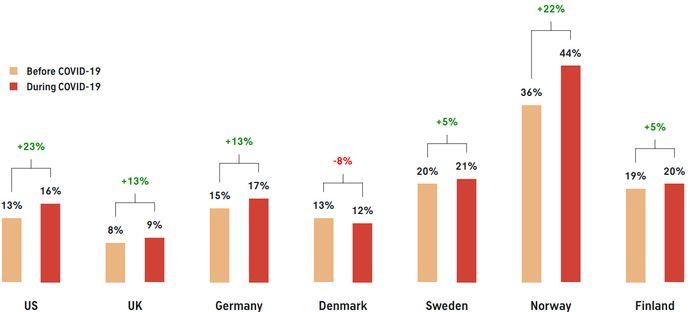 Endring i andelen som betaler for redaksjonelt innhold, før og under koronakrisen.