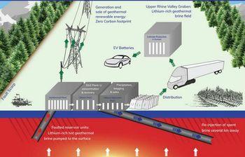 Vulcan Energy skal hente opp litium fra saltlake.