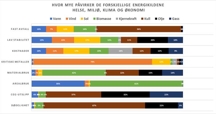 Figuren viser energikildenes relative fotavtrykk i lys av åtte forskjellige parametere, hvor summen av hver parameter er 100%.