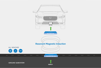 En sender i bakken og en mottaker i bilen sørger for trådløs lading med effekt opp til 75 kilowatt.