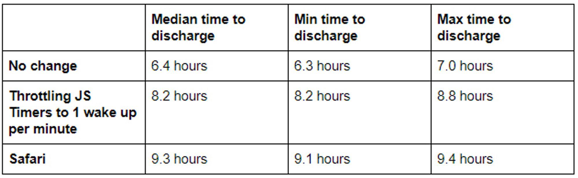 Innstramming i hvor ofte JavaScript-timere får våkna i bakgrunnsfaner i Google Chrome kan gi betydelig forbedret batteritid når antallet bakgrunnsfaner er høyt.