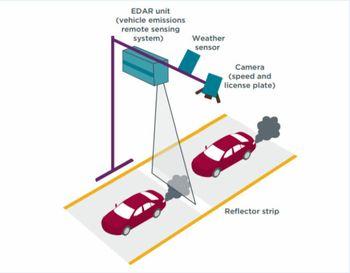 «Remote emissions sensing technology» foreslås som et tiltak for å kontrollere utslippene på hvert enkelt kjøretøy.