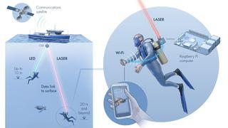 Aqua-Fi undervanns wifi