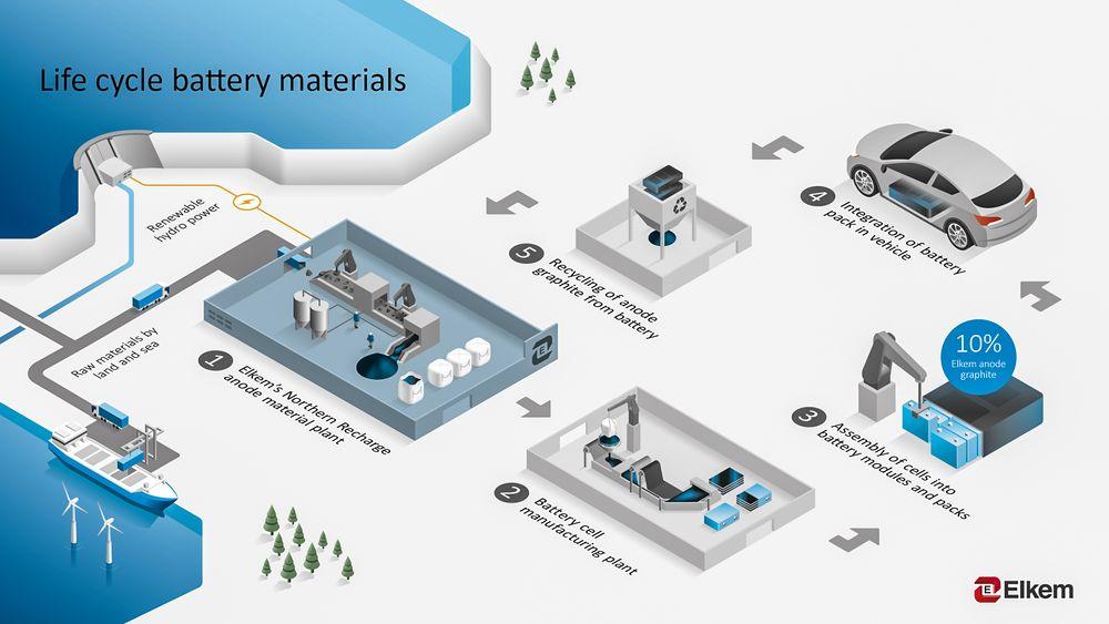 Grafittfabrikken Elkem planlegger i Grenland skal baserte grafittproduksjonen på fornybar kraft. På sikt kan det blir aktuelt å resirkulere batteriene og gjenvinne grafitten og andre verdifulle materialer.