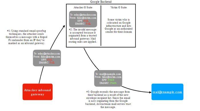 Diagram over hvordan e-postforfalskningsangrepet i G Suite kunne fungere.