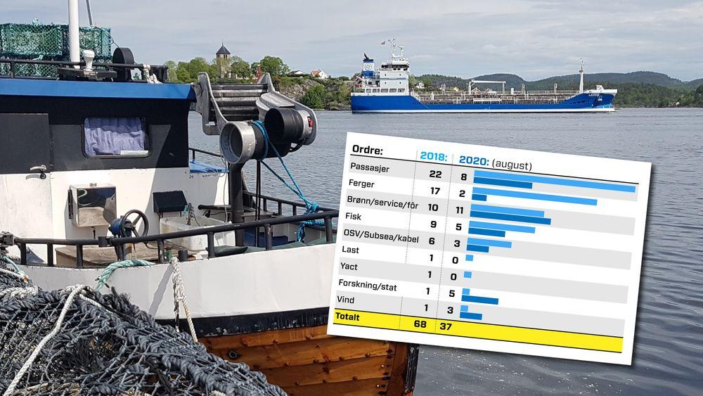Ordrereserve 2018 mot hittil i 2020, fordelt på skipstyper. Kun skip overer 40 meter.
