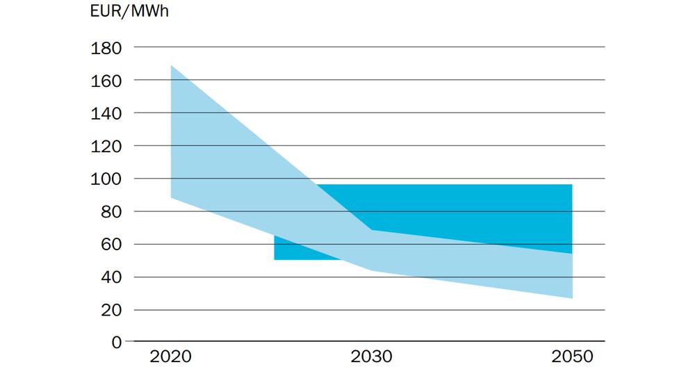 Statkraft spår at grønt hydrogen fra elektrolyse vil stupe i pris. Det kommer av at både vindturbiner, solceller og elektrolysører er ventet å bli langt billigere i årene som kommer.