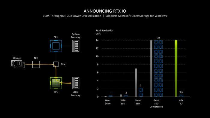 Nvidias RTX IO-teknologi støtter Microsoft DirectStorage-teknologi, slik at mange Windows-baserte PC-er i framtiden vil kunne la GPU-en selv dekomprimere SSD-lagrede data som GPU-en skal bruke.