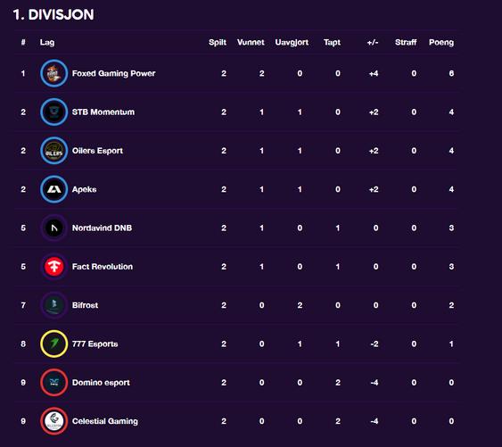 Slik ser tabellen ut etter andre runde.