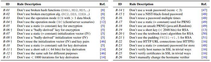 26 grunnleggende regler for bruk av kryptografi.
