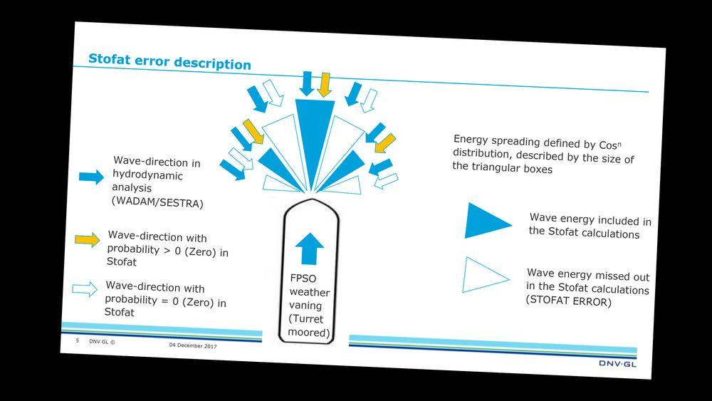Slik beskrev DNV GL programvarefeilen i et møte med Ptil.