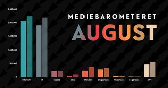 Mediebarometeret fra Mediebyråforeningen for de åtte første månedene i 2020 – sammenlignet med tilsvarende tall for 2019.