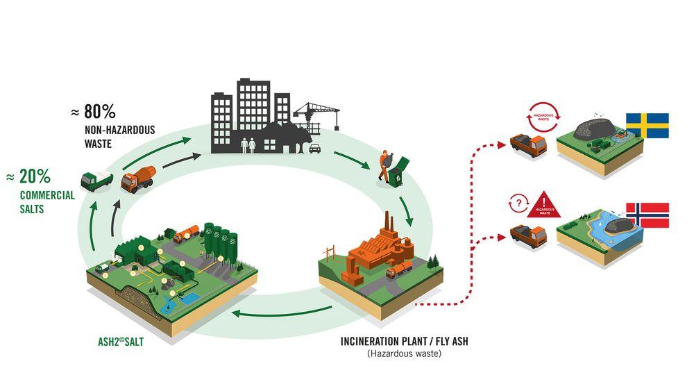 Vannbasert prosess: Ragn-Sells utvikler en vannbasert prosess for å dekomponere flyveaske til salter og en rest som egner seg som råstoff i sementindustrien.