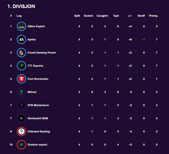 Slik ser tabellen ut etter fjerde runde.