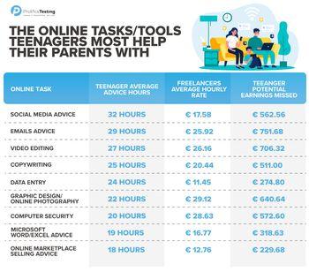 Antall timer i året britiske ungdommer i gjennomsnitt hjelper sine foreldre med IT-relaterte oppgaver.