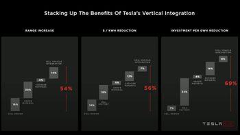 Tesla tror de kan redusere priser og øke rekkevidde.
