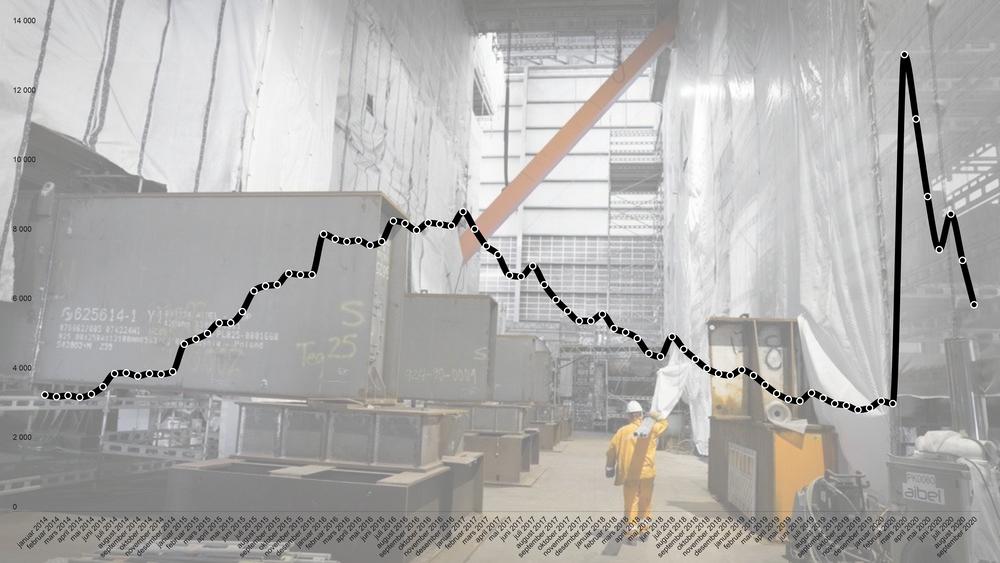 De siste to månedene er det blitt betydelig færre arbeidsledige innen ingeniør- og ikt-fag i statistikken til Nav.