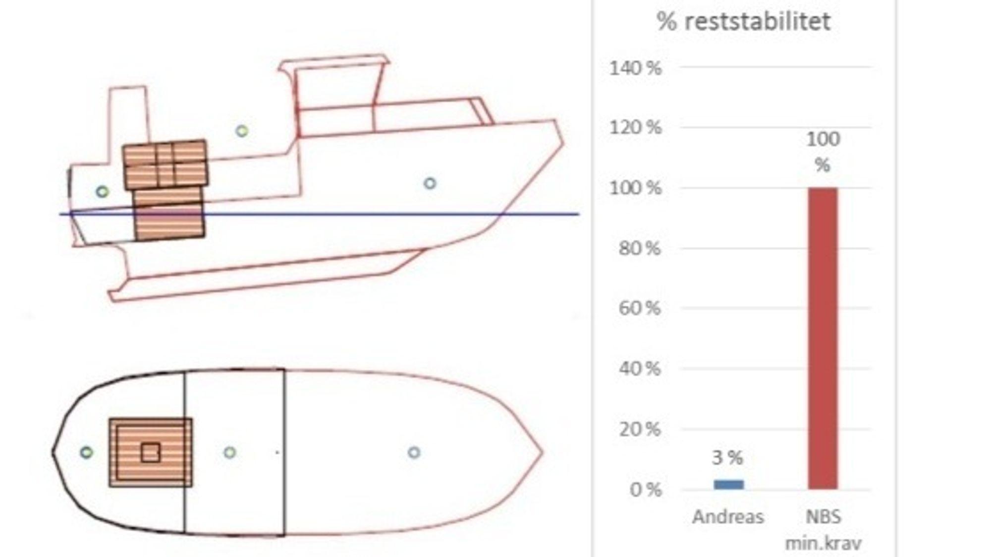 GZ-kurver sier noe om fartøyets evne til å motstå krenging ved ulike krengevinkler. Med full last og med mye brottsjø var denne kun tre prosent av minstekravet på fartøyet som forliste.