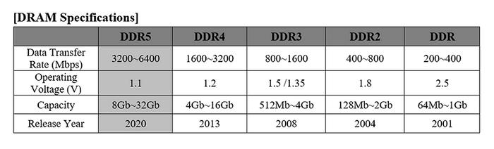 Tabell som viser forskjellen på de ulike generasjonene av DDR-minne.