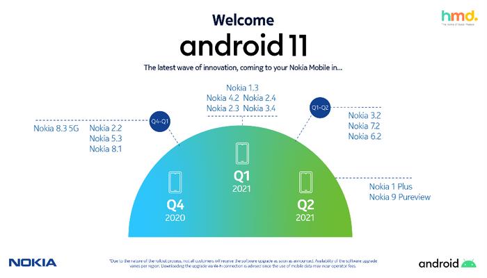 Tidplanen for utrulling av Android 11 til Nokia-mobiler.