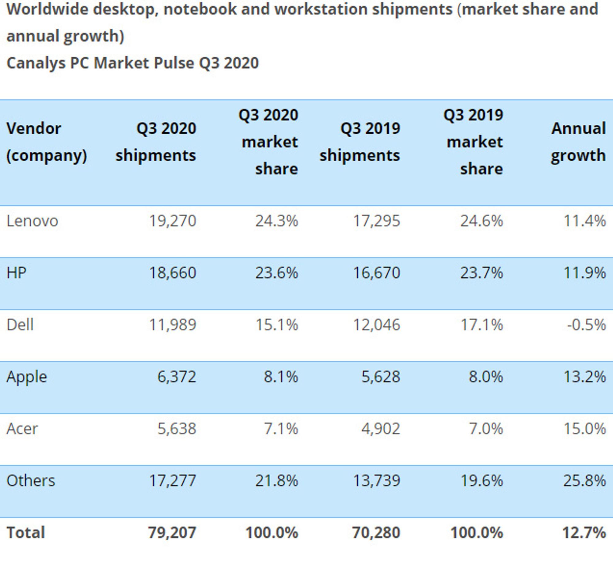 De største PC-leverandørene i 3. kvartal av 2020.