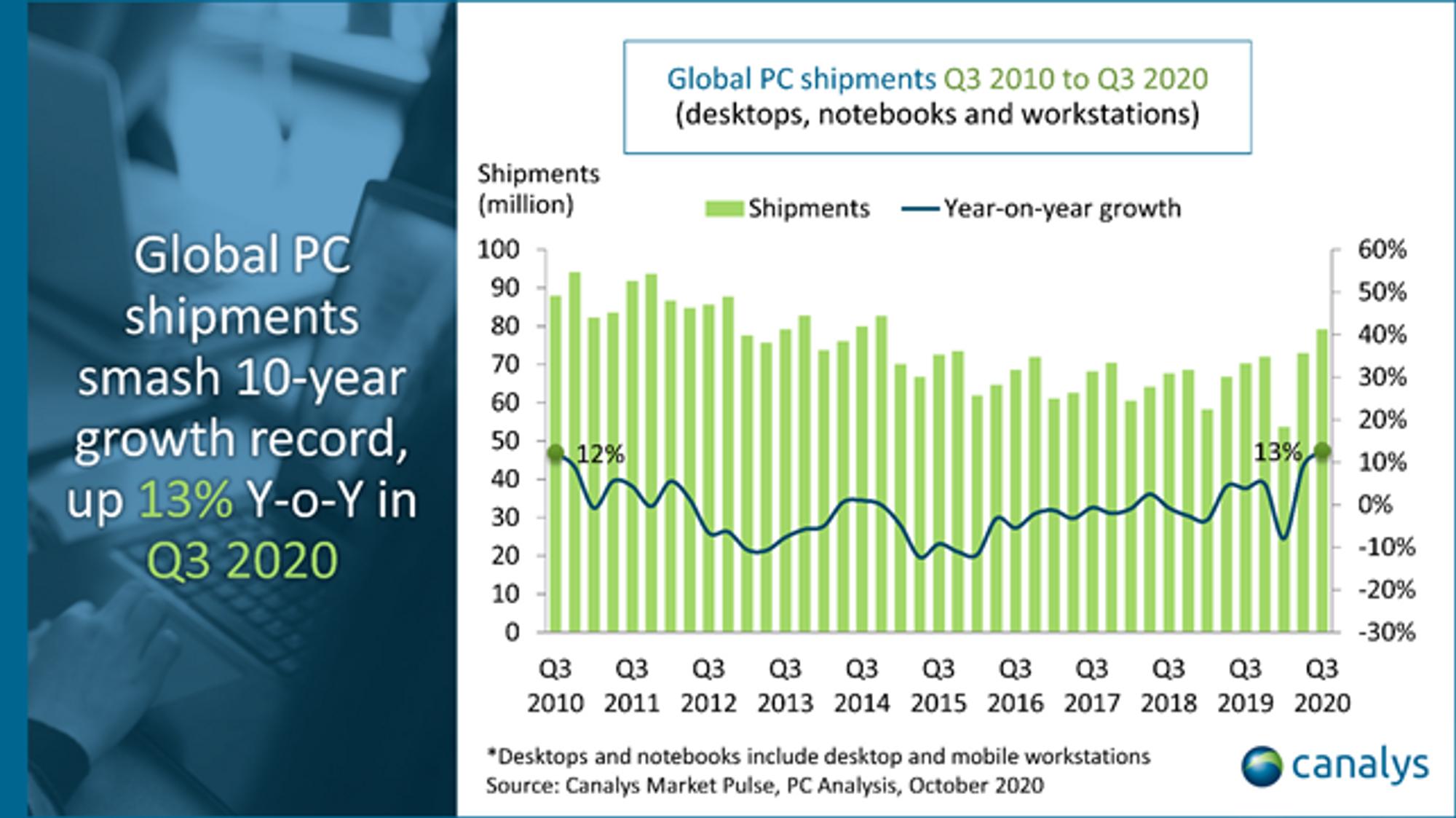 Leveranser og årlig vekst i PC-markedet i perioden 3. kvartal 2010 til 3. kvartal 2020.