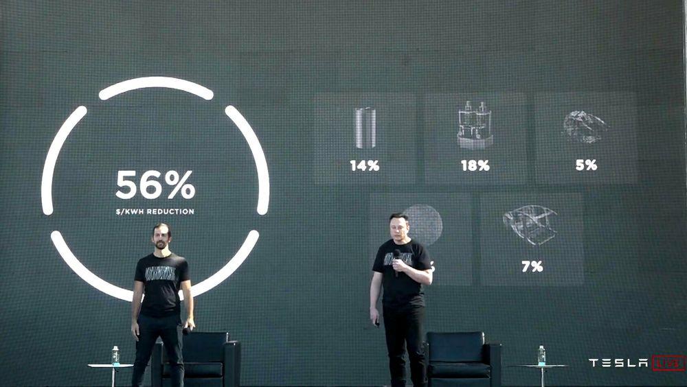 Tesla vil kutte batterikostnaden med 56 prosent per kWh, øke rekkevidden per lading med 54 prosent uten å øke batterivekten, redusere energiforbruket ved batteriproduksjon med hele 90 prosent og fase ut kobolt. Mye av dette skal skje på 2-4 år.