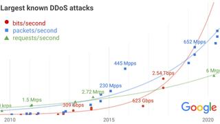 Google stanset det kraftigste tjenestenekt-angrepet noensinne: Melder om urovekkende trend