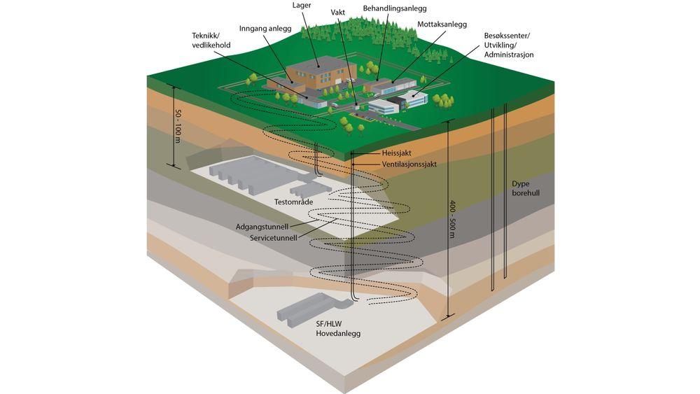 Illustrasjonen viser hvordan man se for seg et nasjonalt anlegg for håndtering av alt radioaktivt avfall – med besøkssenter, underjordisk dypdeponi og dype borehull for det høyradioaktive brenselet.