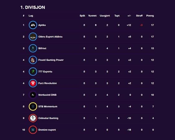 Slik ser tabellen ut etter åttende runde.