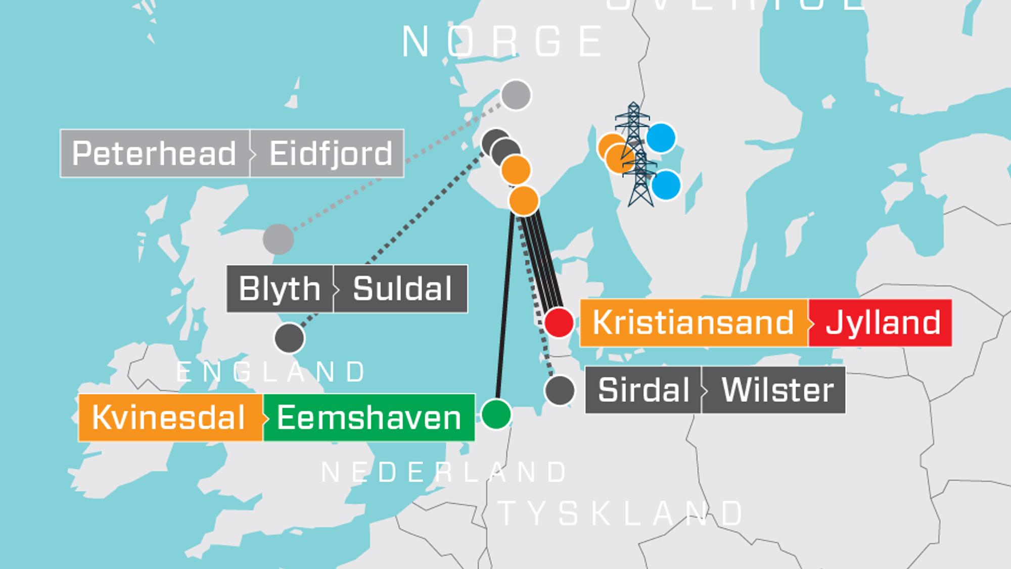 Både de fire Skagerrak-kablene til Danmark, NorNed-kabelen til Nederland og den nye Nordlink-kabelen til Tyskland påvirkes av linjearbeidene i Sør-Norge. Kabelen til England (North Sea Link) er ikke ferdig før i 2021, mens kabelen til Skottland (Northconnect) ikke engang er vedtatt.