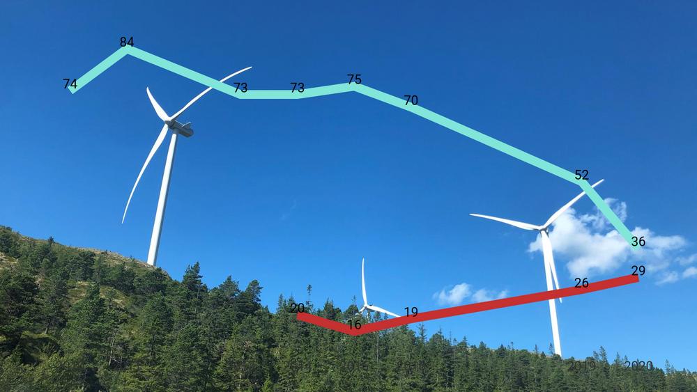 I 2011 var 84 prosent positive til vindkraft på land. Nå svarer bare 36 prosent det samme.