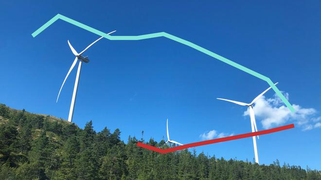 Vindkraft er snart like upopulært som olje. Også havvind faller i popularitet