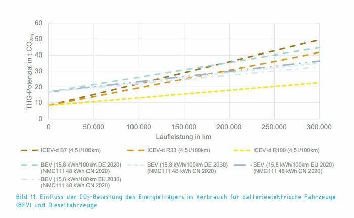 VDIs rapport hevder syndiesel gir svært lavt CO2-utslipp. Men datagrunnlaget får sterk kritikk.