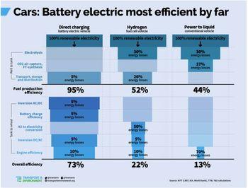 Fra en T&E-analyse som viser virkningsgraden til ulike drivstoff.